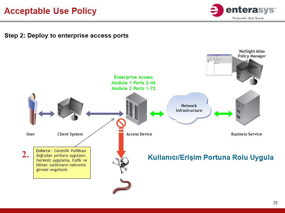 2. Acceptable Use Policy Kullanıcı/Erişim Portuna Rolu Uygula