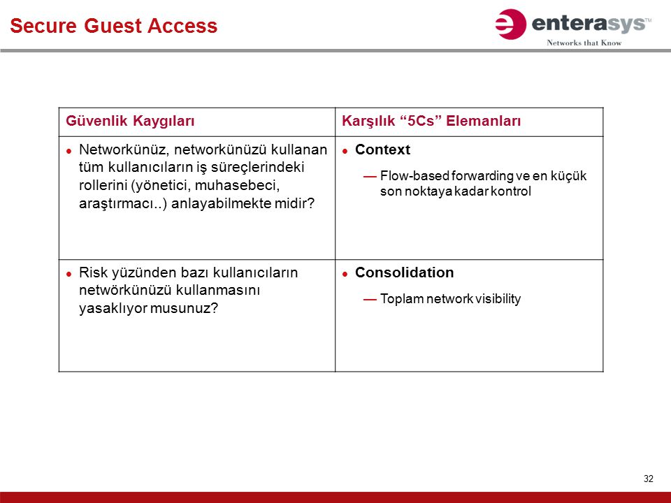 Secure Guest Access Güvenlik Kaygıları Karşılık 5Cs Elemanları