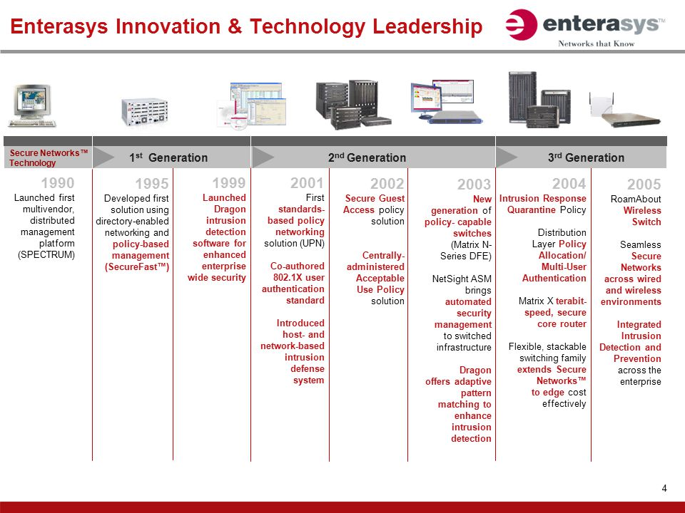 Enterasys Innovation & Technology Leadership