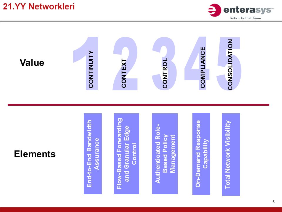 2 1 3 4 5 Value Elements 21.YY Networkleri CONSOLIDATION COMPLIANCE