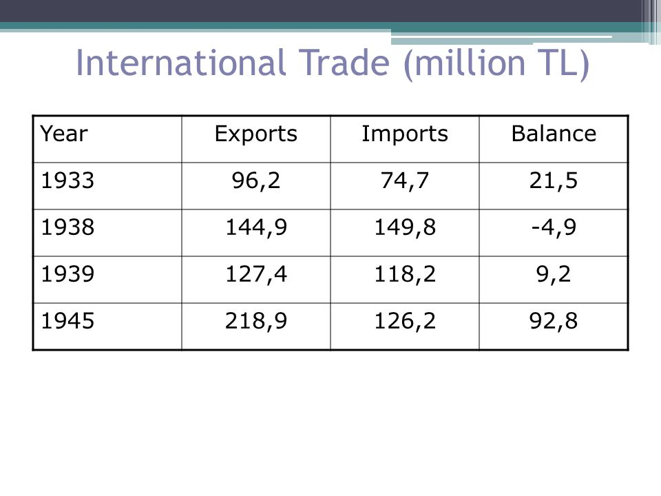 International Trade (million TL)