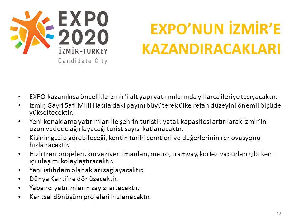 EXPO'NUN İZMİR'E KAZANDIRACAKLARI