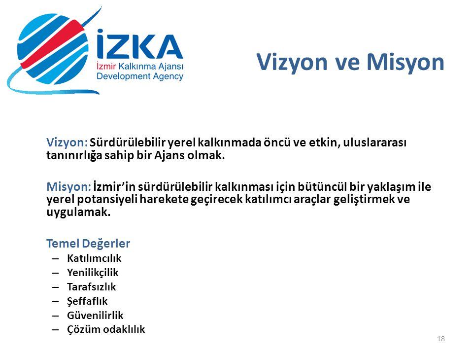 19.05.2013 Vizyon ve Misyon. Vizyon: Sürdürülebilir yerel kalkınmada öncü ve etkin, uluslararası tanınırlığa sahip bir Ajans olmak.