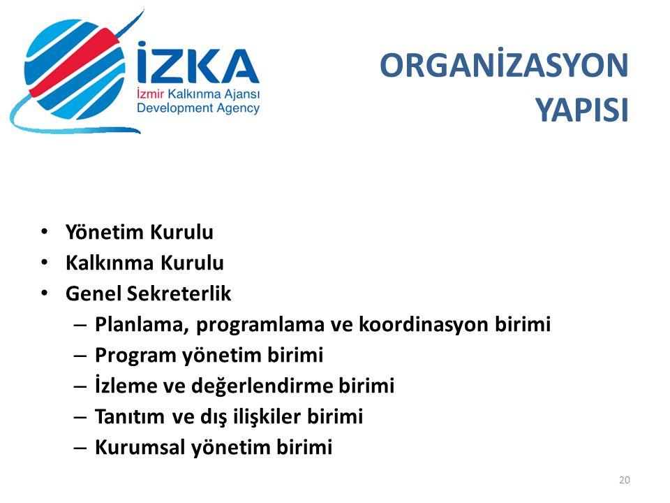 ORGANİZASYON YAPISI Yönetim Kurulu Kalkınma Kurulu Genel Sekreterlik