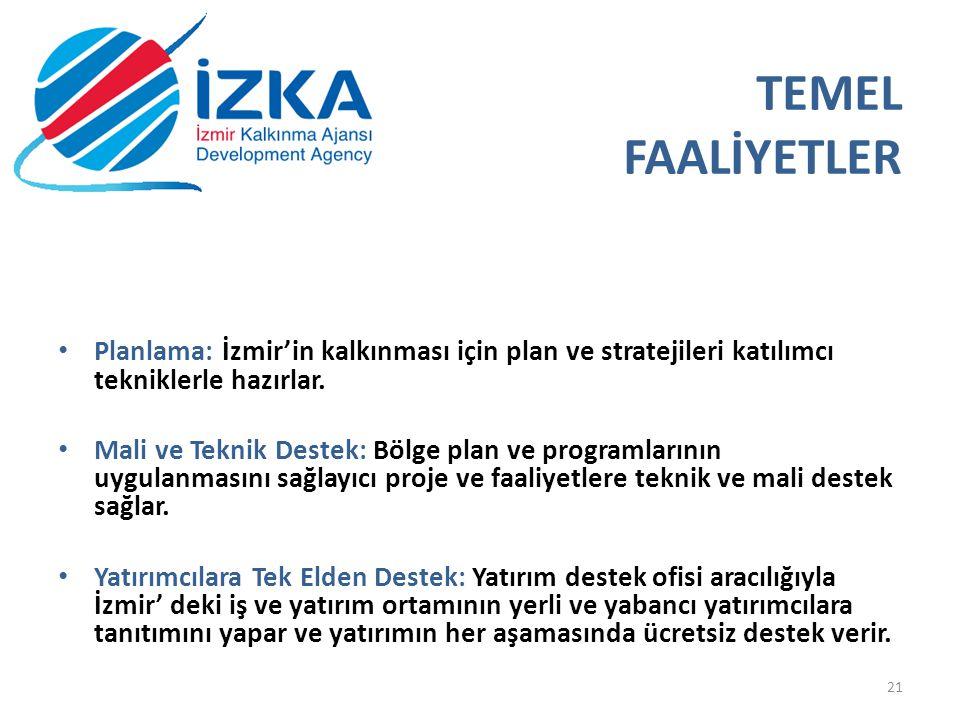 19.05.2013 TEMEL FAALİYETLER. Planlama: İzmir'in kalkınması için plan ve stratejileri katılımcı tekniklerle hazırlar.
