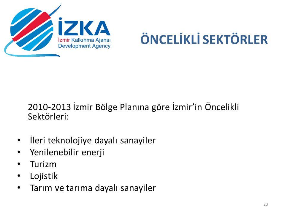 19.05.2013 ÖNCELİKLİ SEKTÖRLER. 2010-2013 İzmir Bölge Planına göre İzmir'in Öncelikli Sektörleri: İleri teknolojiye dayalı sanayiler.
