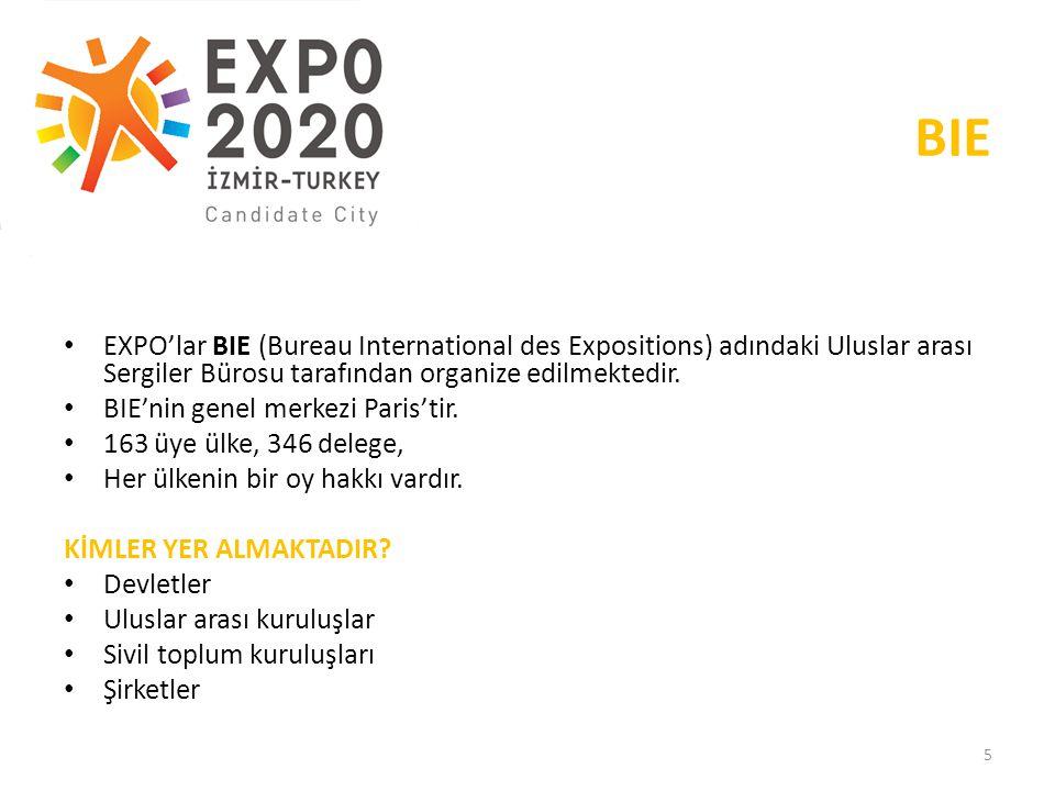 19.05.2013 BIE. EXPO'lar BIE (Bureau International des Expositions) adındaki Uluslar arası Sergiler Bürosu tarafından organize edilmektedir.