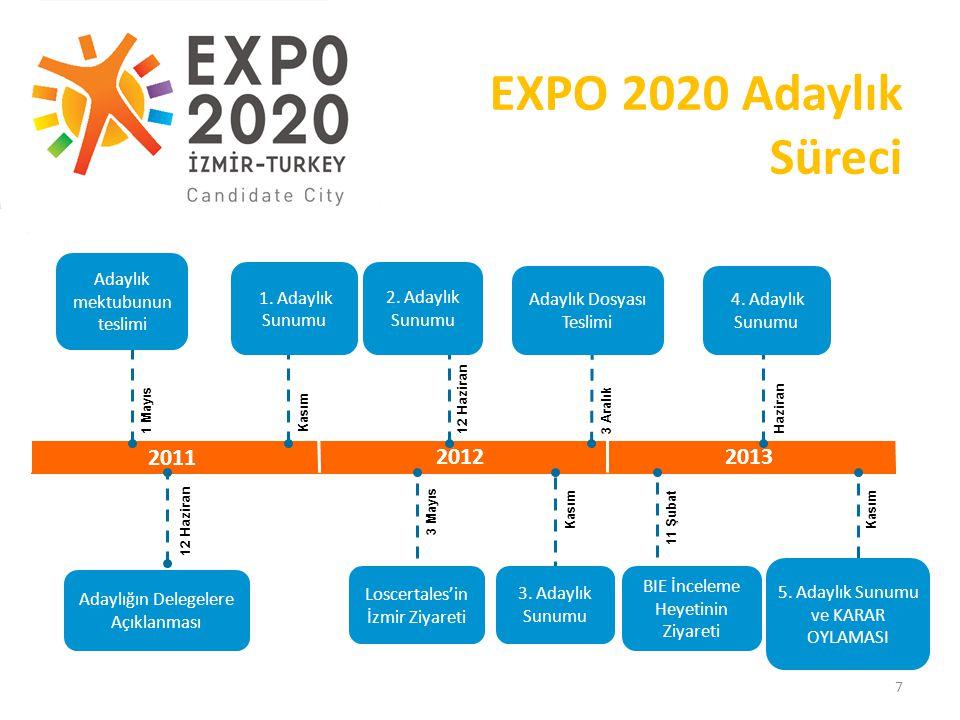 EXPO 2020 Adaylık Süreci 2011 2012 2013 Adaylık mektubunun teslimi