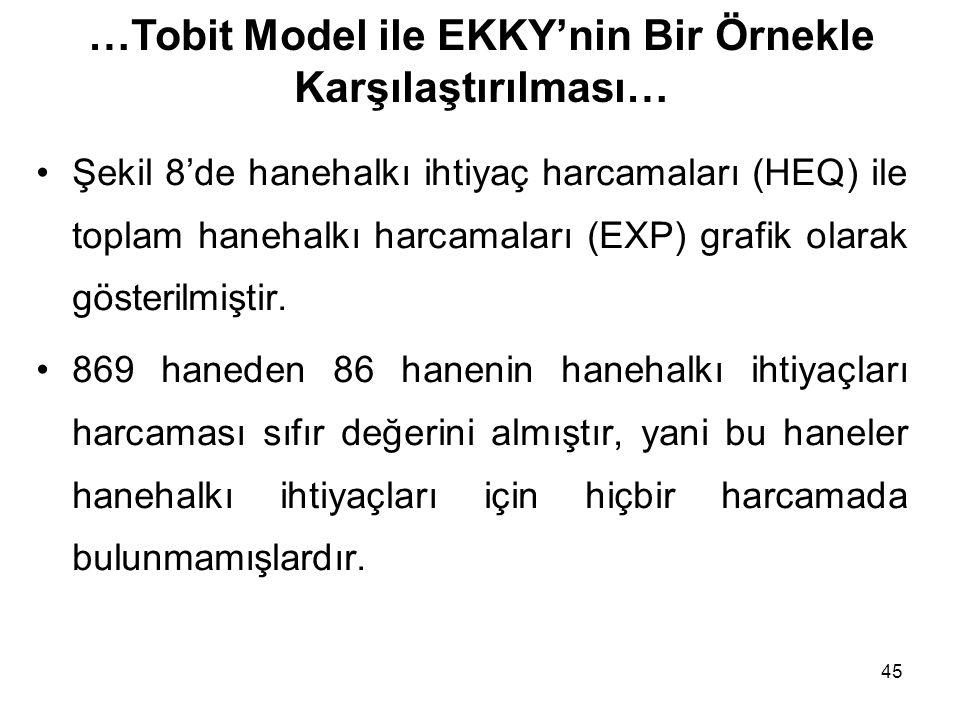 …Tobit Model ile EKKY'nin Bir Örnekle Karşılaştırılması…