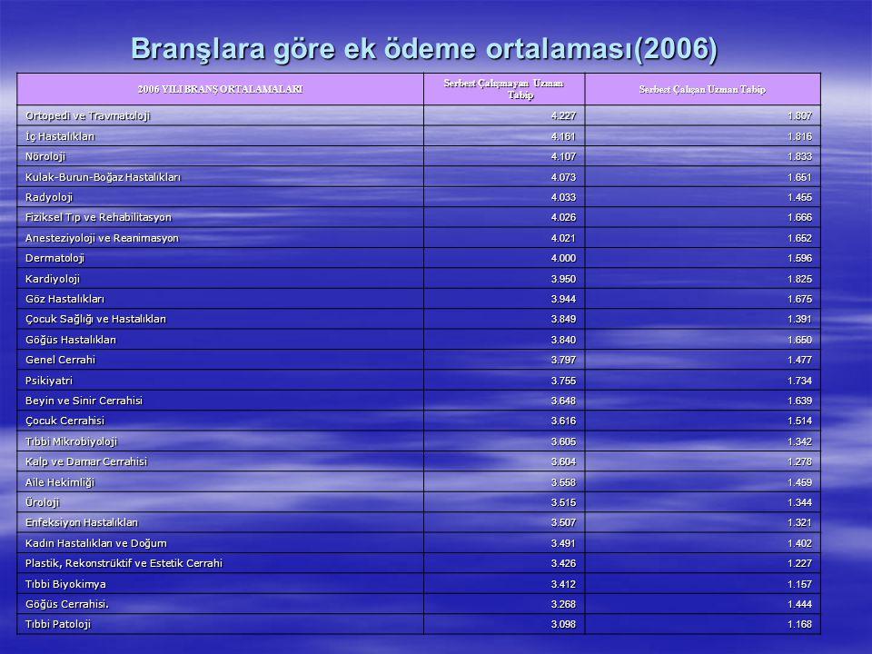 Branşlara göre ek ödeme ortalaması(2006)