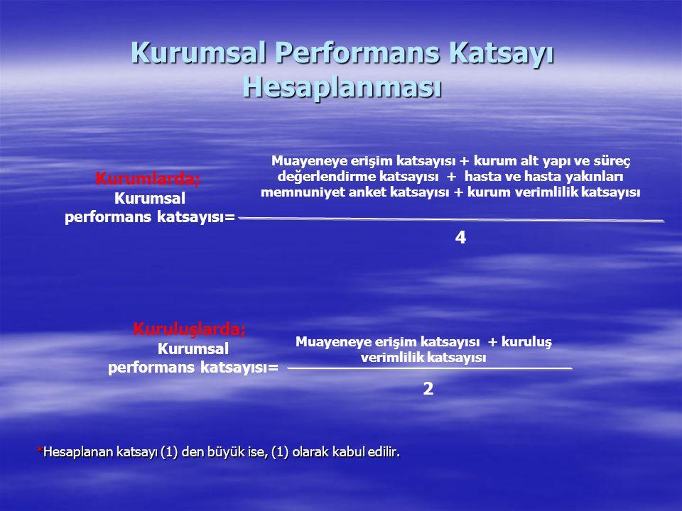 Kurumsal Performans Katsayı Hesaplanması