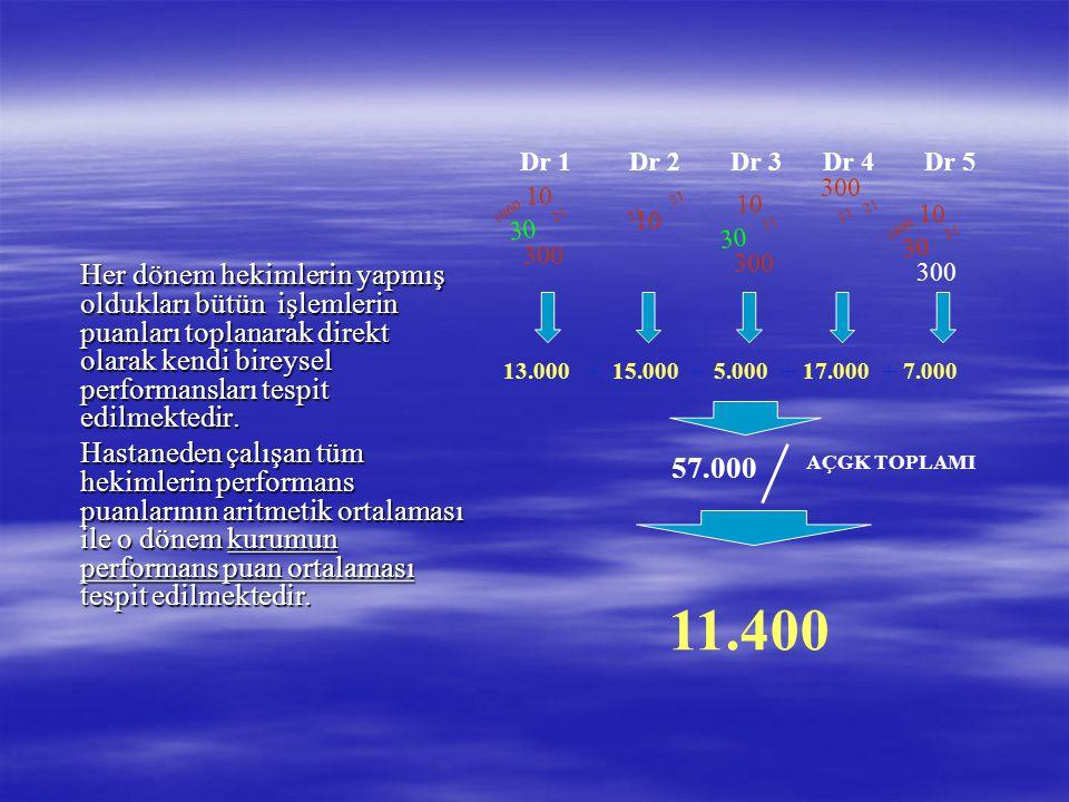 Dr 1 Dr 2. Dr 3. Dr 4. Dr 5. 300. 10. 1000. 21. 10. 21. 10. 21. 21. 10. 21. 1000. 30.