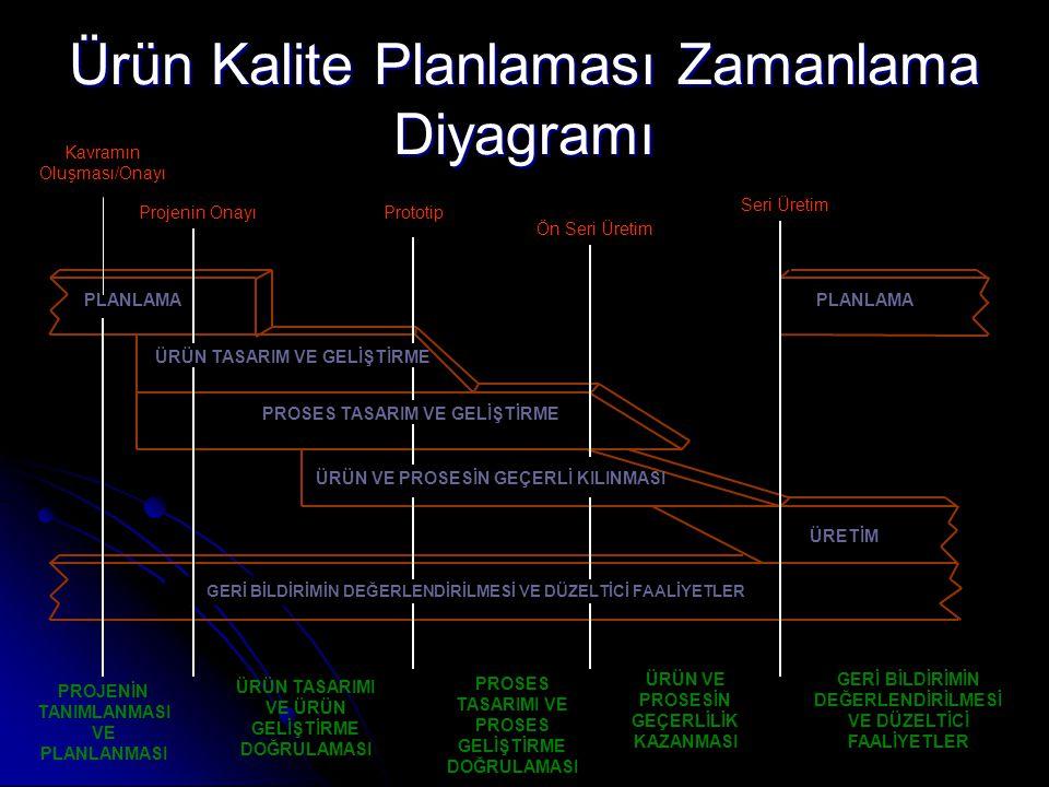 Ürün Kalite Planlaması Zamanlama Diyagramı