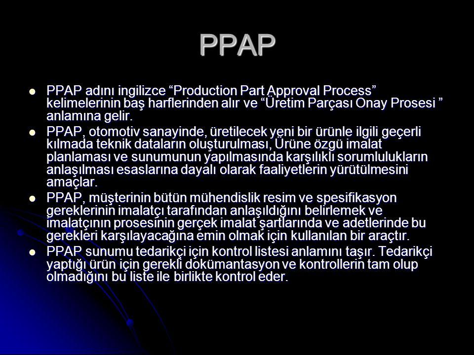 PPAP PPAP adını ingilizce Production Part Approval Process kelimelerinin baş harflerinden alır ve Üretim Parçası Onay Prosesi anlamına gelir.