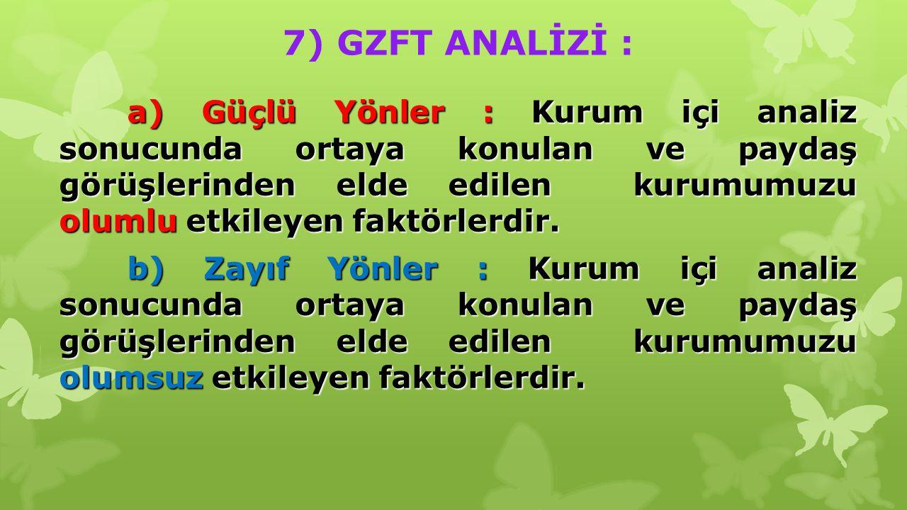 7) GZFT ANALİZİ :