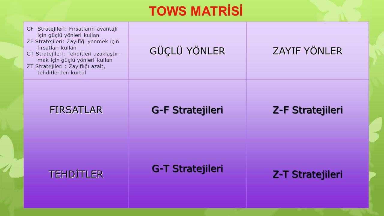 TOWS MATRİSİ GÜÇLÜ YÖNLER ZAYIF YÖNLER FIRSATLAR G-F Stratejileri