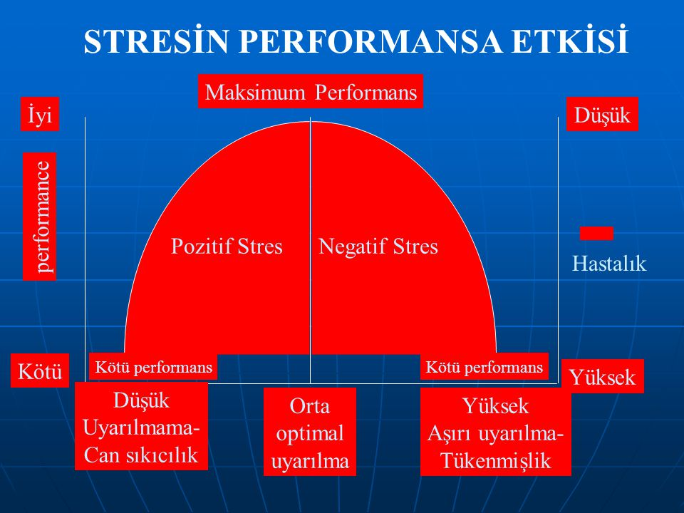 STRESİN PERFORMANSA ETKİSİ