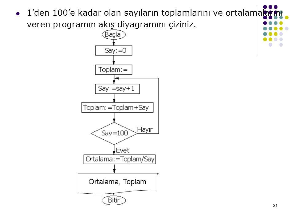 1'den 100'e kadar olan sayıların toplamlarını ve ortalamalarını veren programın akış diyagramını çiziniz.