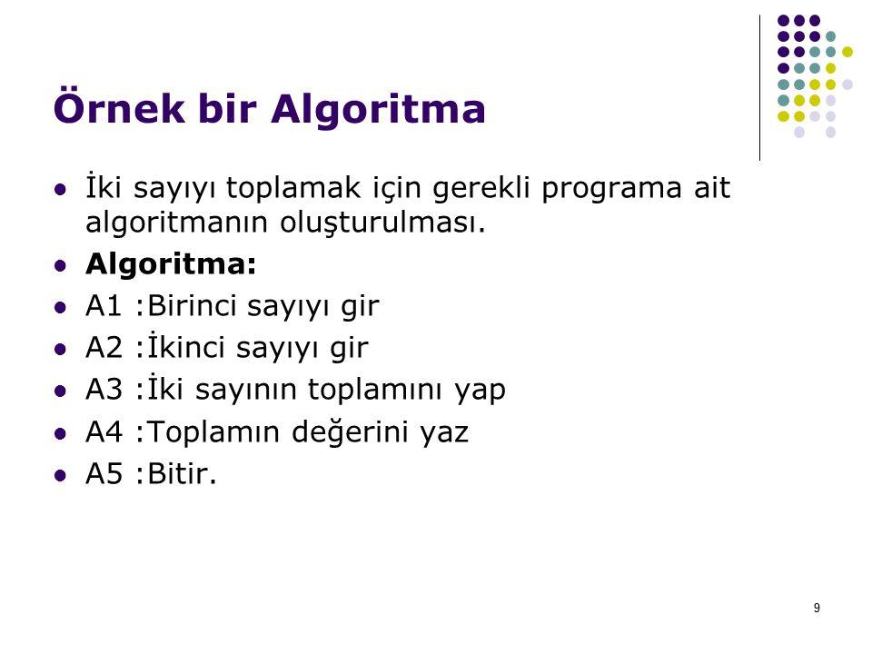 Örnek bir Algoritma İki sayıyı toplamak için gerekli programa ait algoritmanın oluşturulması. Algoritma: