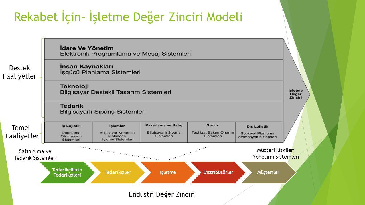 Rekabet İçin- İşletme Değer Zinciri Modeli