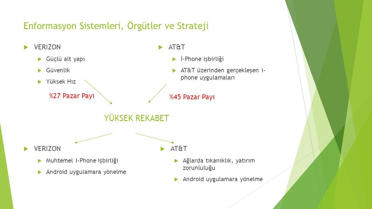 Enformasyon Sistemleri, Örgütler ve Strateji