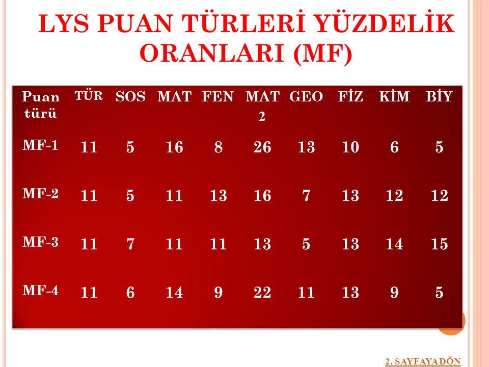 LYS PUAN TÜRLERİ YÜZDELİK ORANLARI (MF)