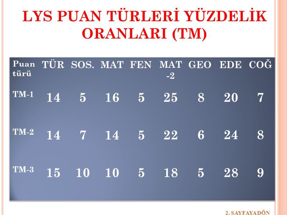 LYS PUAN TÜRLERİ YÜZDELİK ORANLARI (TM)