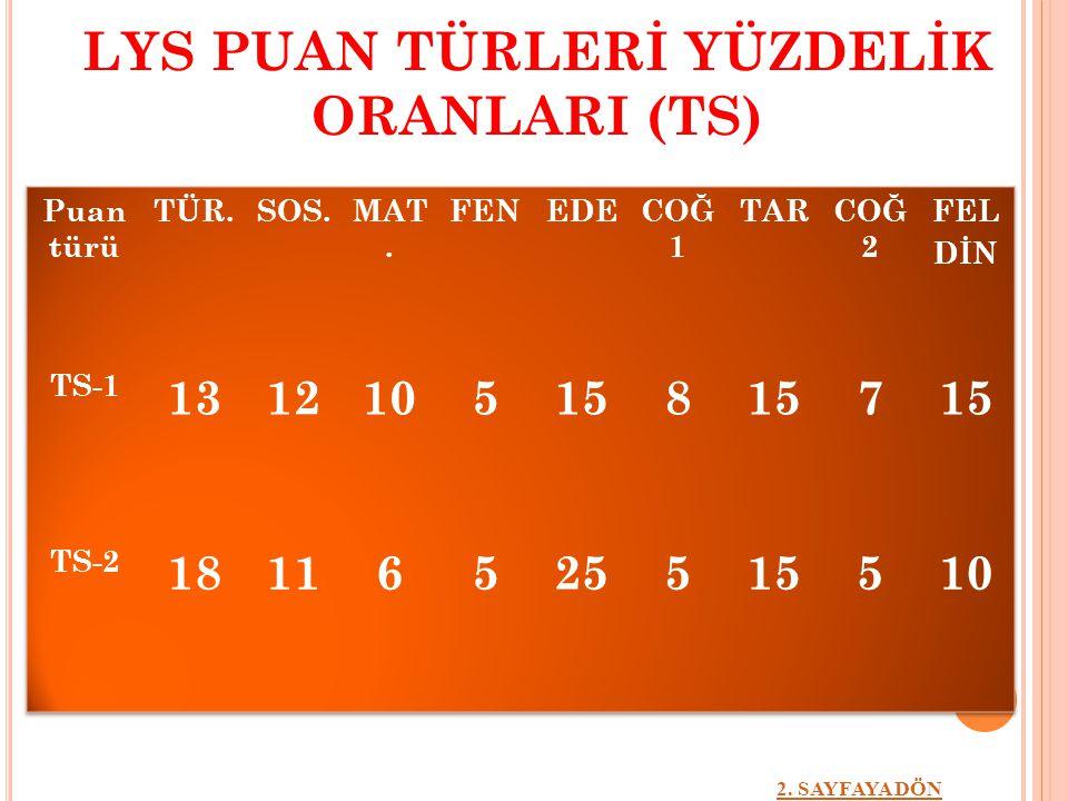 LYS PUAN TÜRLERİ YÜZDELİK ORANLARI (TS)