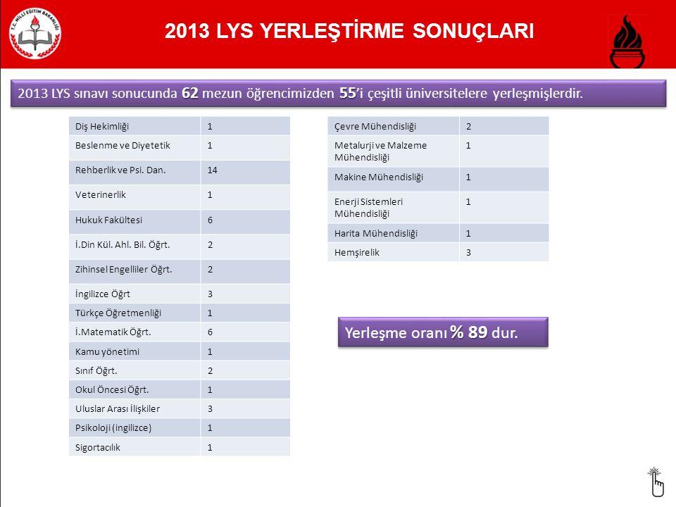 2013 LYS YERLEŞTİRME SONUÇLARI