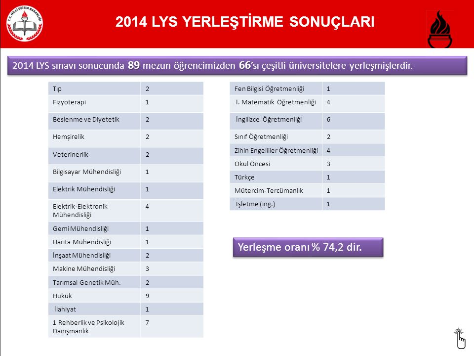 2014 LYS YERLEŞTİRME SONUÇLARI