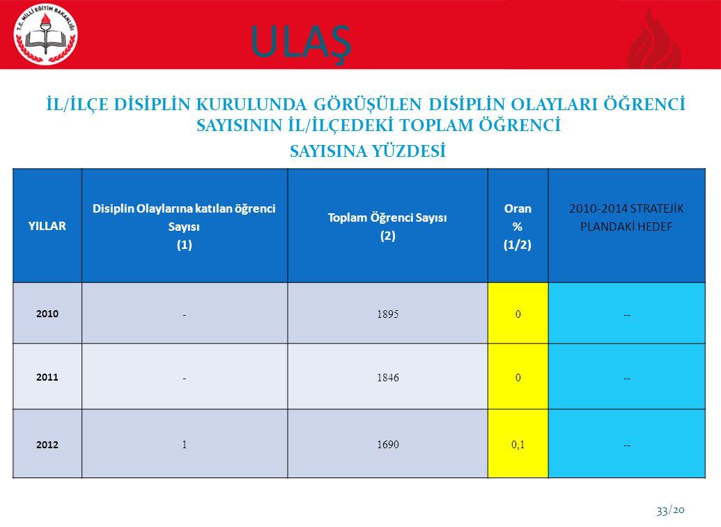 Disiplin Olaylarına katılan öğrenci Sayısı