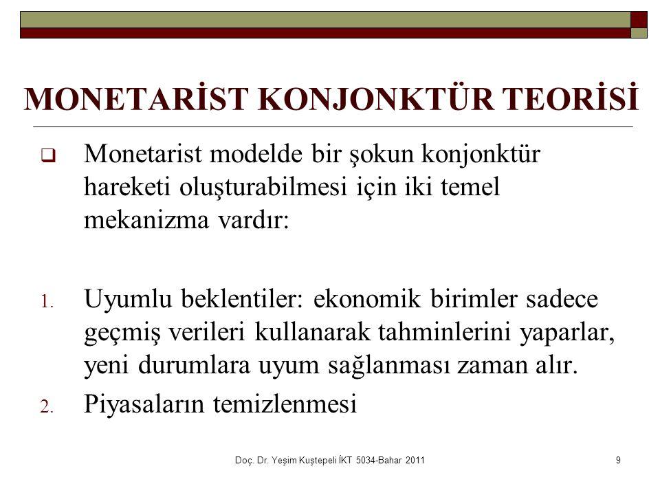 MONETARİST KONJONKTÜR TEORİSİ