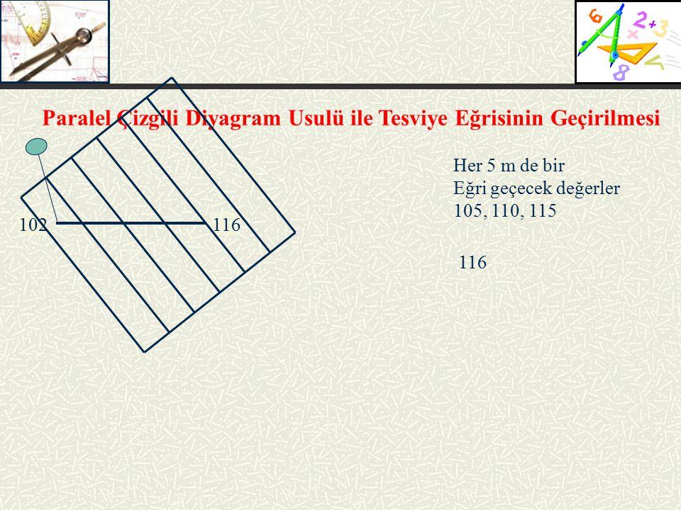 Paralel Çizgili Diyagram Usulü ile Tesviye Eğrisinin Geçirilmesi