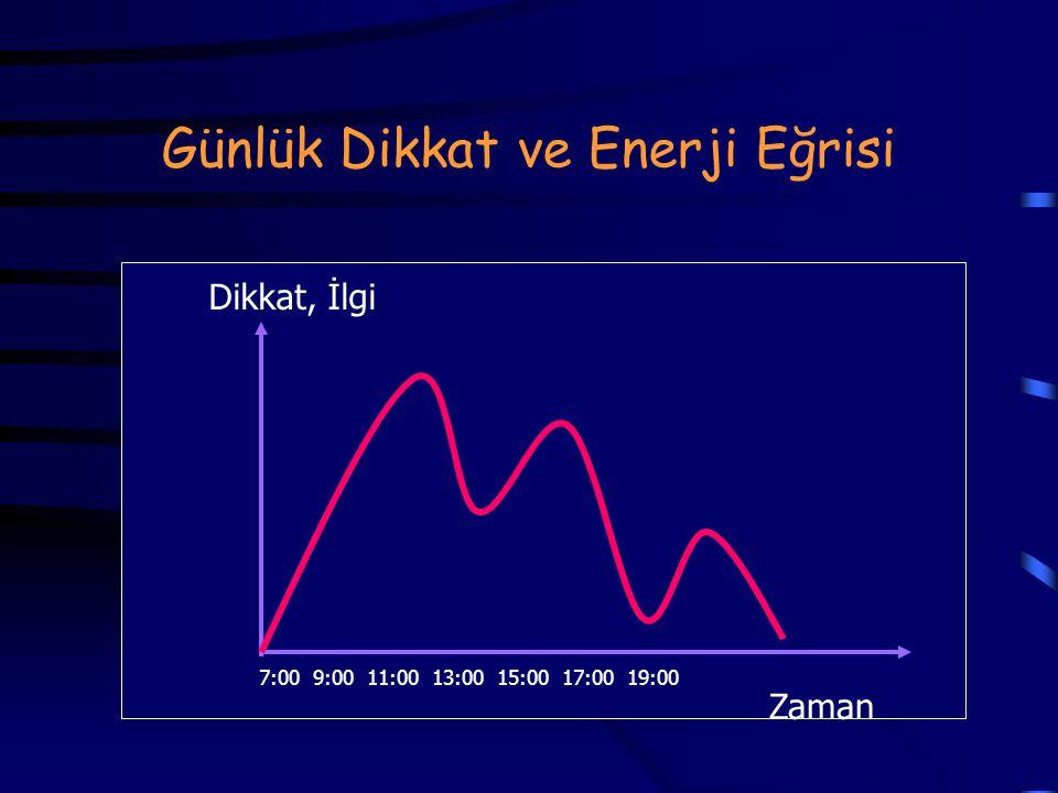 Günlük Dikkat ve Enerji Eğrisi
