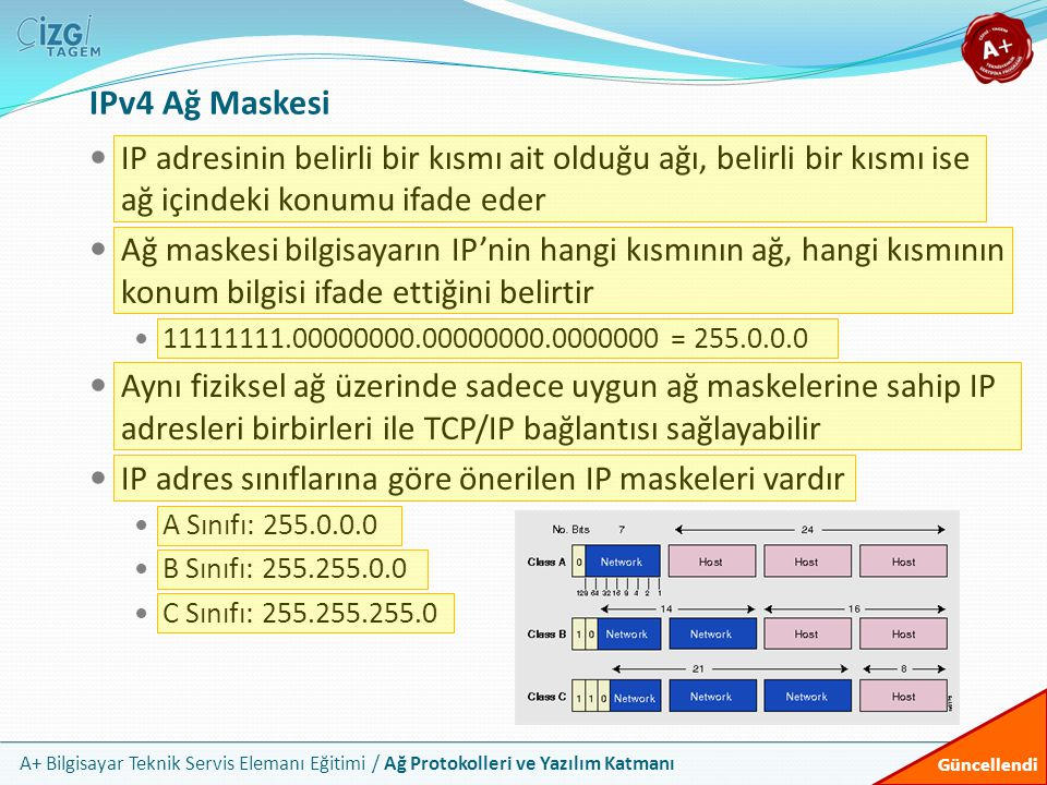 IPv4 Ağ Maskesi IP adresinin belirli bir kısmı ait olduğu ağı, belirli bir kısmı ise ağ içindeki konumu ifade eder.