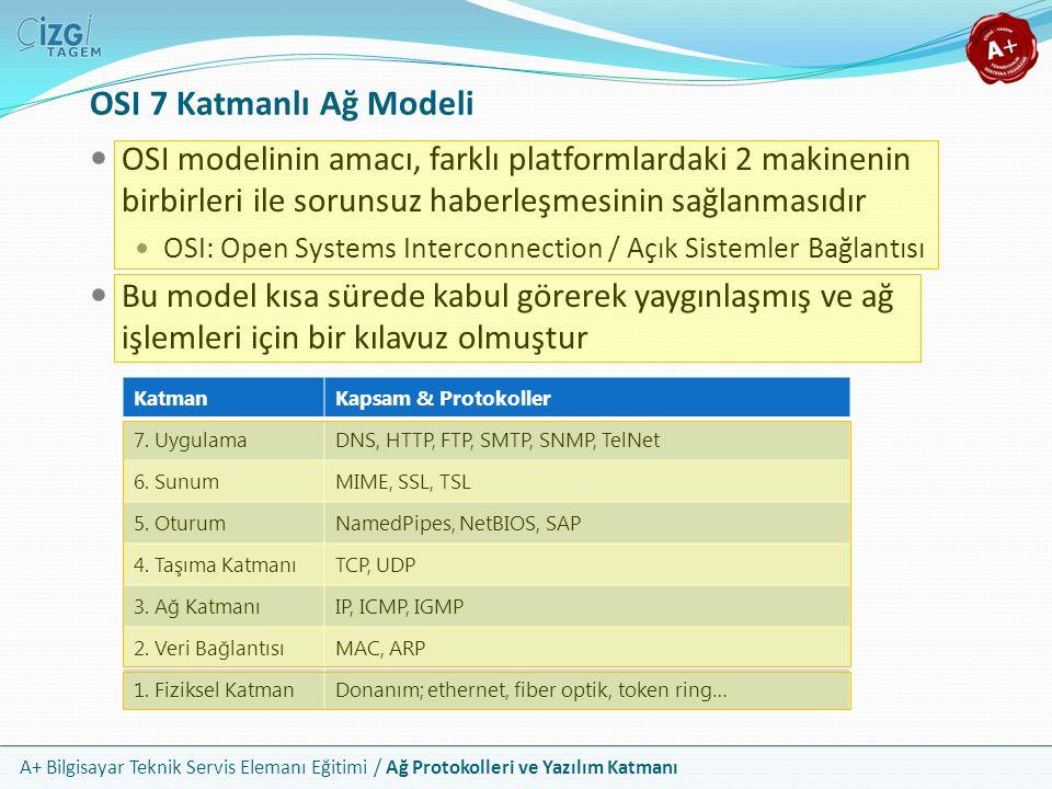 OSI 7 Katmanlı Ağ Modeli OSI modelinin amacı, farklı platformlardaki 2 makinenin birbirleri ile sorunsuz haberleşmesinin sağlanmasıdır.