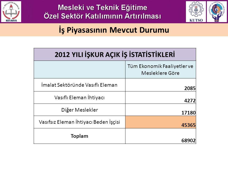 İş Piyasasının Mevcut Durumu 2012 YILI İŞKUR AÇIK İŞ İSTATİSTİKLERİ
