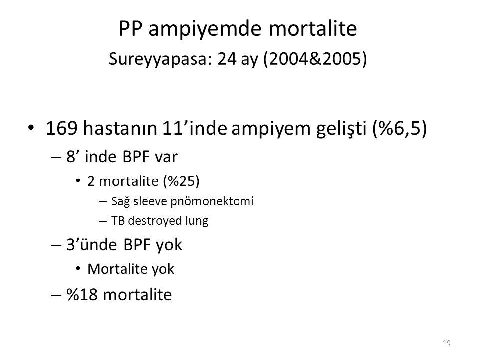 PP ampiyemde mortalite Sureyyapasa: 24 ay (2004&2005)