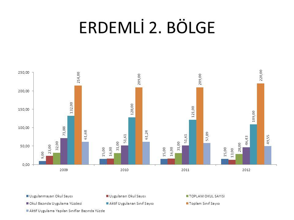 ERDEMLİ 2. BÖLGE