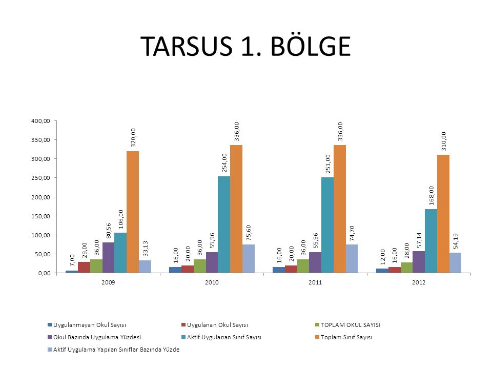 TARSUS 1. BÖLGE