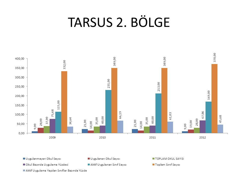 TARSUS 2. BÖLGE