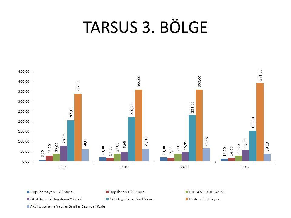 TARSUS 3. BÖLGE