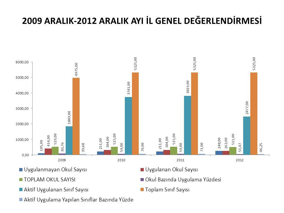 2009 ARALIK-2012 ARALIK AYI İL GENEL DEĞERLENDİRMESİ