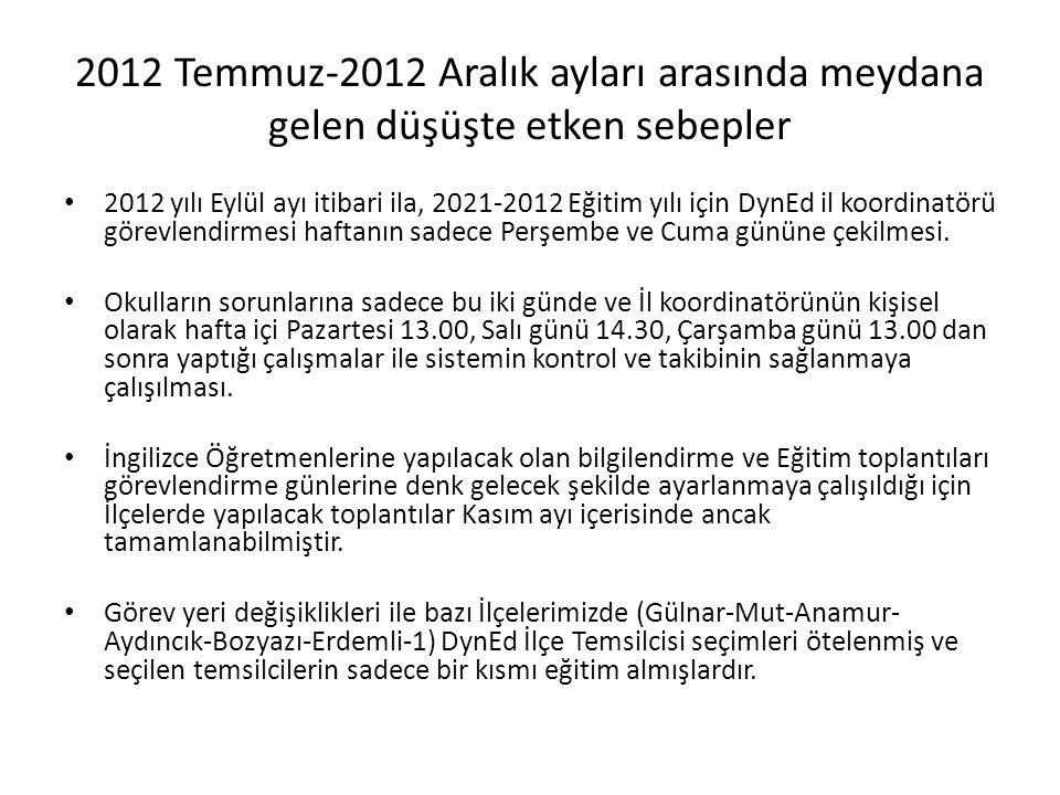 2012 Temmuz-2012 Aralık ayları arasında meydana gelen düşüşte etken sebepler