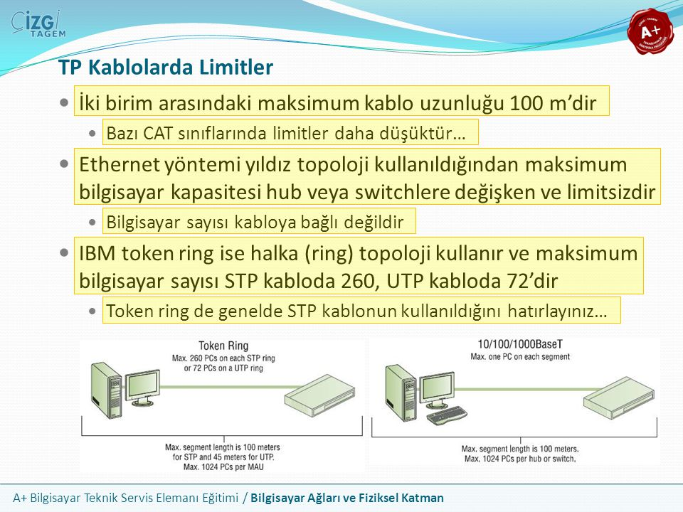 TP Kablolarda Limitler