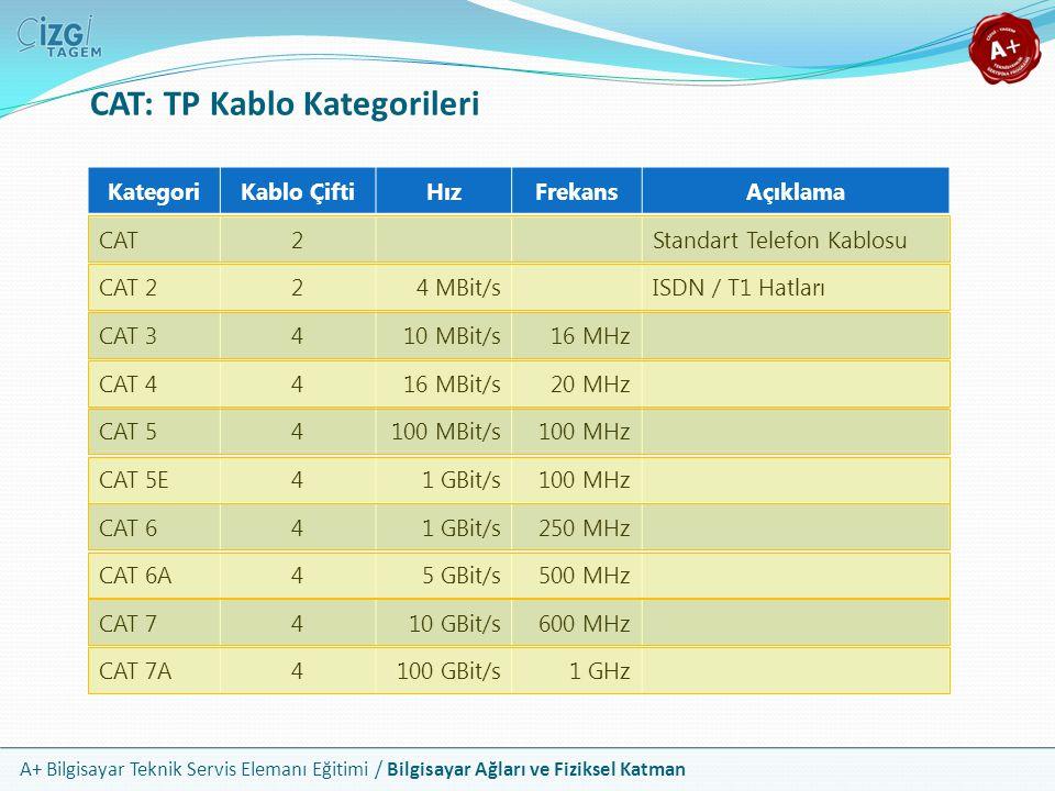 CAT: TP Kablo Kategorileri