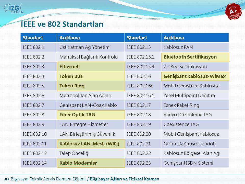 IEEE ve 802 Standartları Standart Açıklama IEEE 802.1