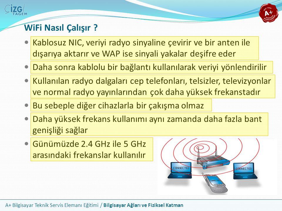 WiFi Nasıl Çalışır Kablosuz NIC, veriyi radyo sinyaline çevirir ve bir anten ile dışarıya aktarır ve WAP ise sinyali yakalar deşifre eder.