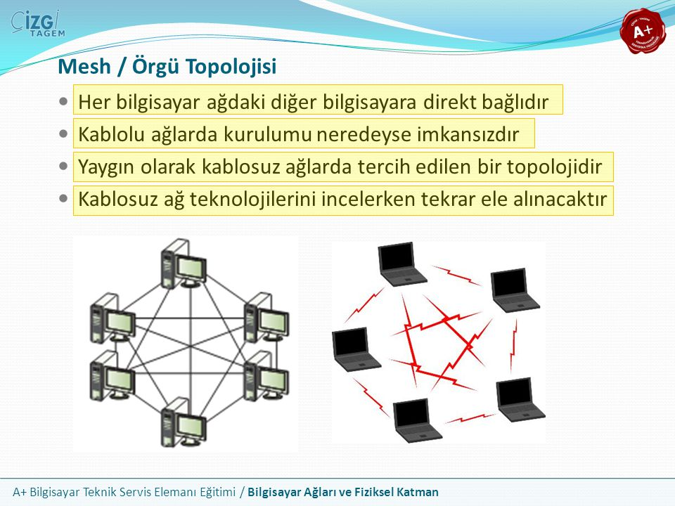 Mesh / Örgü Topolojisi Her bilgisayar ağdaki diğer bilgisayara direkt bağlıdır. Kablolu ağlarda kurulumu neredeyse imkansızdır.