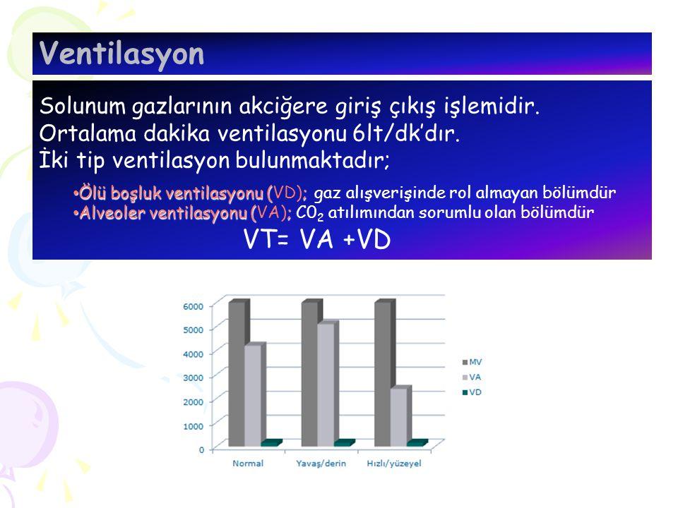 Ventilasyon Solunum gazlarının akciğere giriş çıkış işlemidir. Ortalama dakika ventilasyonu 6lt/dk'dır.